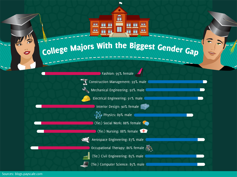 How does Education and Gender impact on work?