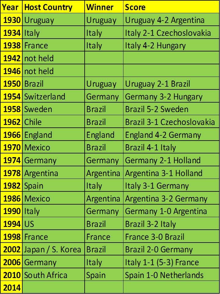 FIFA World Cup Winners
