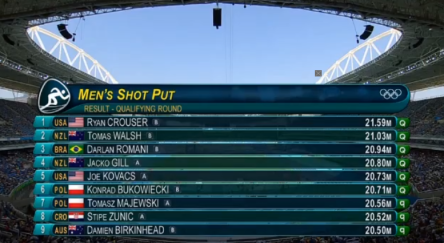 Rio 2016 Olympics Results Of The Shot Put, O'Richards Qualifies For Finals.27