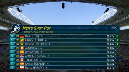 Rio 2016 Olympics Results Of The Shot Put, O'Richards Qualifies For Finals.35