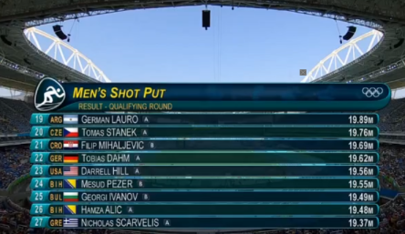 Rio 2016 Olympics Results Of The Shot Put, O'Richards Qualifies For Finals.47