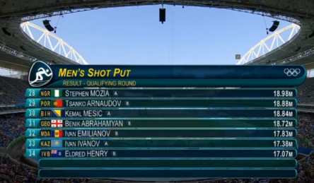Rio 2016 Olympics Results Of The Shot Put, O'Richards Qualifies For Finals.52