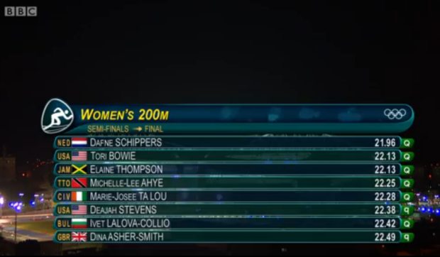 results of womens 200m semi finals