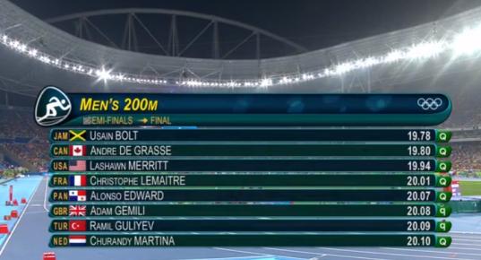 Results of mens 200m semi finals in rio