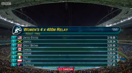 Rio 2016 Olympics: Results Of The 4x400m Relay Women Final