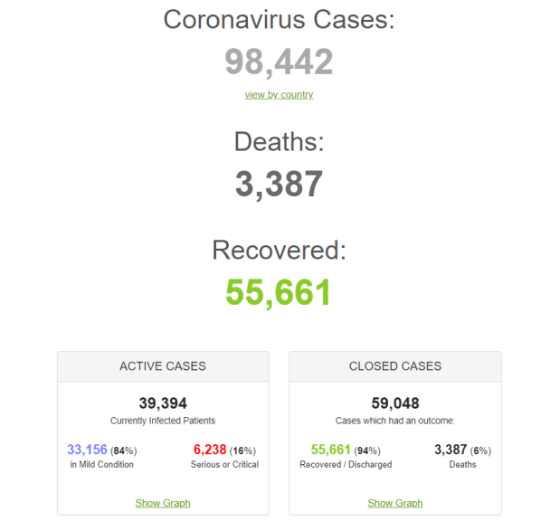 Worldometers: Coronavirus deaths by March 2020